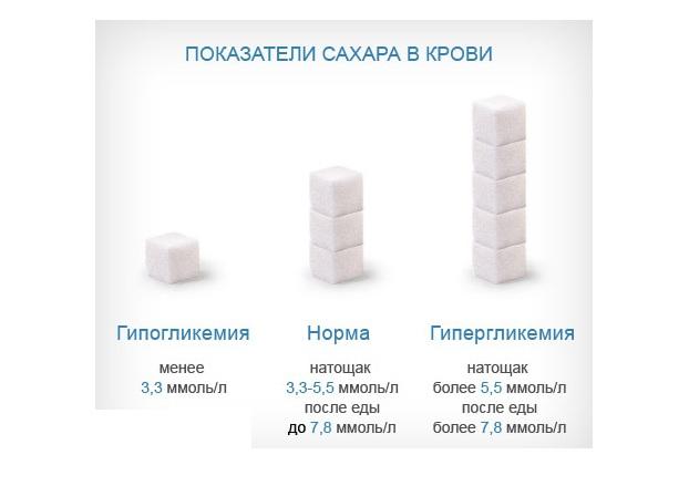 Нормы сахара в крови таблица