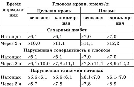 Анализ крови глюкоза норма у женщин таблица