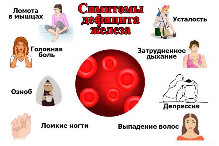 Симптомы нехватки железа у женщин